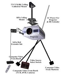 Ceiling Mounted Projectors by Projector Install Alectro Systems Inc