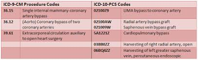 Icd 9 To Icd 10 Conversion Table by Coding Heart Procedures In Icd 9 Cm And Icd 10 Pcs Journal Of Ahima