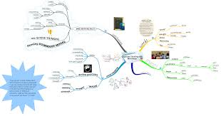 Information Mapping Mind Mapping Hubaisms Bloopers Deleted Director U0027s Cut
