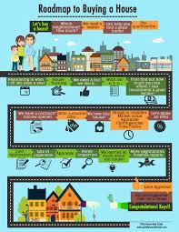roadmap to buying a house patty hume real estate