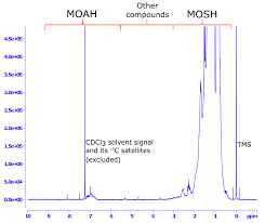 evaluation of mineral oil saturated hydrocarbons mosh and