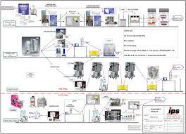 single use technologies maximizing performance integrated