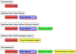 time series analysis as input for clinical predictive modeling