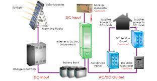 grid solar panels solar power grid systems