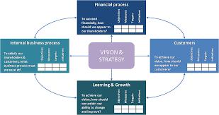 Business Process Reengineering Job Description Business Process Reengineering