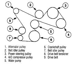 2000 2005 ford ranger 5 0l vin p serpentine belt diagram