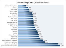 Hardwood Floor Hardness Flooring Hardness Scale