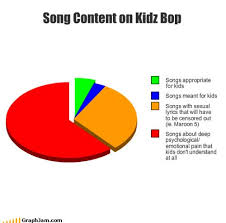 Kidz Bop Meme - 10 more ridiculous kidz bop lyric changes smosh