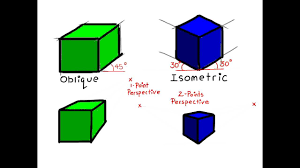 how to draw oblique to 1 point perspective u0026 isometric to 2 point