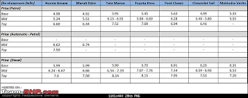 amaze honda car price honda amaze official review team bhp