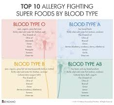 looking for blood type diet counseling blood types blood and
