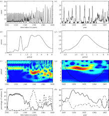 time dependent spectral analysis of epidemiological time series