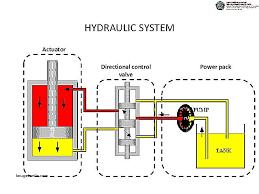 hydraulic solenoid valve wiring diagram unique acting