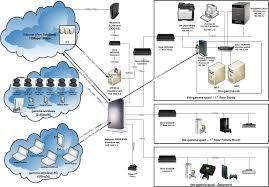 networking u2013 complaints incorporated u2026