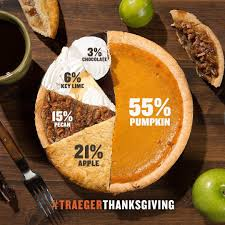 the types of pie america saves the most room for on thanksgiving