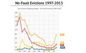 san francisco eviction map tech workers and the eviction crisis by erin mcelroy kelsey
