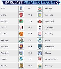 premier league results table and fixtures barclays premier league results idono2k8 s weblog