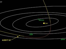 first ever interstellar object discovered in out solar system al