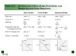 table 16 5 an overview of zero order first order and simple second