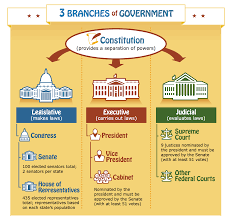 congress makes up america u0027s legislative branch and passes laws for