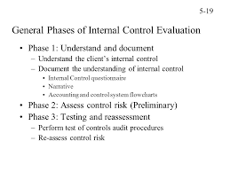 chapter 5 risk assessment internal control evaluation ppt video