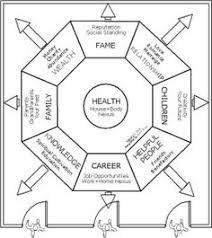 Feng Shui Bedroom Floor Plan Feng Shui For House Layout 17 Feng Shui Tips For Good Home Design