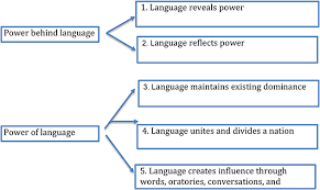 language setting pattern used in society language and power oxford research encyclopedia of communication
