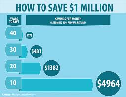 how to save 1 million step by step