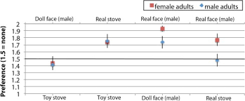 design doll 4 0 0 9 sex related preferences for real and doll faces versus real and toy