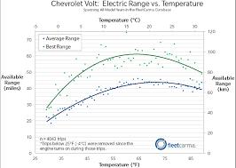 electric vehicles battery why do electric cars in cold weather extremetech