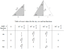 Table Of Trigonometric Values The Sin Cos And Tan Functions