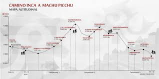 Machu Picchu Map Inca Trail Detaild Map