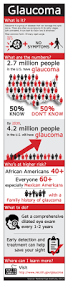 History Of Blindness Glaucoma Archives Discovery Eye Foundation