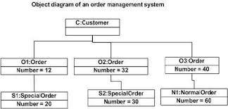 tutorialspoint uml class diagram uml object diagrams