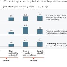 risk description template board risk report template and enterprise risk management report