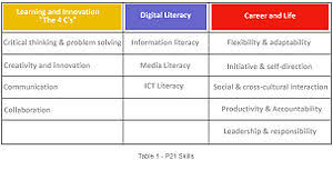 what is key skills when applying for a job 21st century skills wikipedia