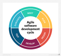 software development methodology what is agile software development definition from whatis com