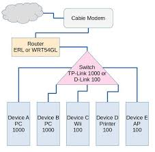 networking unstable wired home network super user