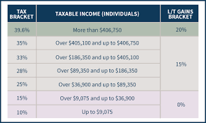 capital gains tax table 2017 mechanics of the 0 long term capital gains rate