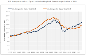 Commercial Real Estate Resume Ccrsi Commercial Real Estate Prices Resume Upward Trend In October