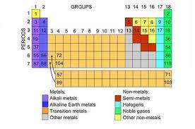 Group 7 Periodic Table Info Sheet Periodic Table Of Elements U2013 The Periodic Table Of