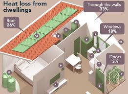 Efficient Home Designs Infographic The Ultimate Guide To An Energy Efficient Home