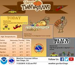 palm desert s thanksgiving forecast mid 70s for turkey day palm