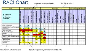 Raci Chart Petit Comingoutpoly Co Rasci Matrix Template