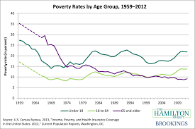 fighting poverty needs to be a national policy priority