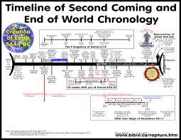 rapture refuted pre tribulation rapture and premillennialism
