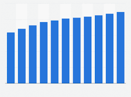 bureau des statistiques parc mondial de pc 2005 2015 statistique