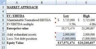Business Valuation Report Template Worksheet by 10 Steps To Create A Simple Business Valuation Template In Excel