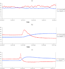 sensors free full text performance of a protected wireless