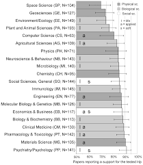 how to write a hypothesis in research paper positive results increase down the hierarchy of the sciences png